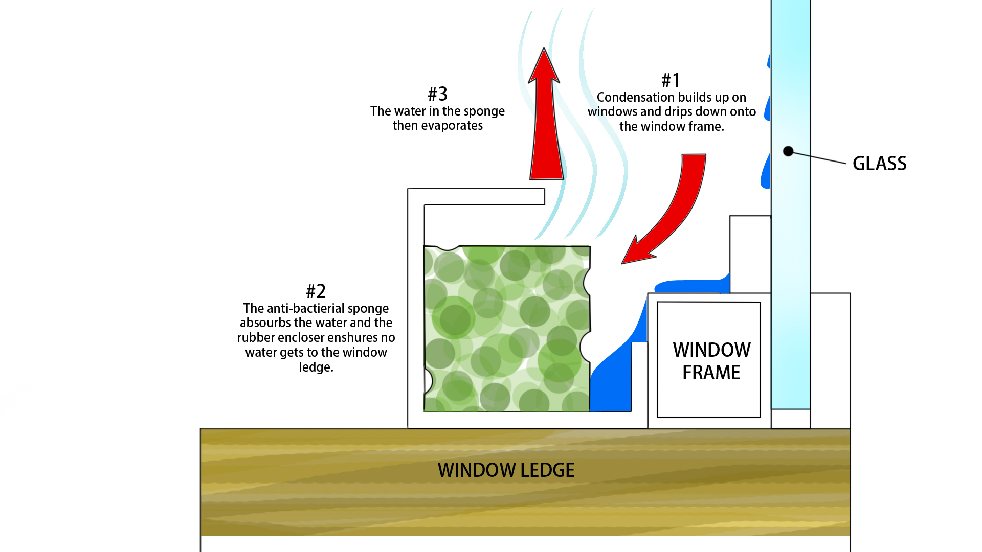 window condensation collector - c4p inc.